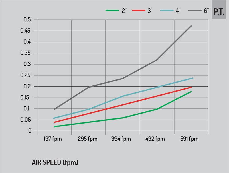 pressure drop-airspeed