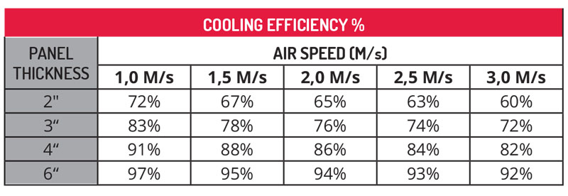 Cooling Efficiency